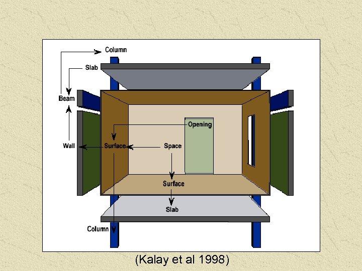 (Kalay et al 1998)