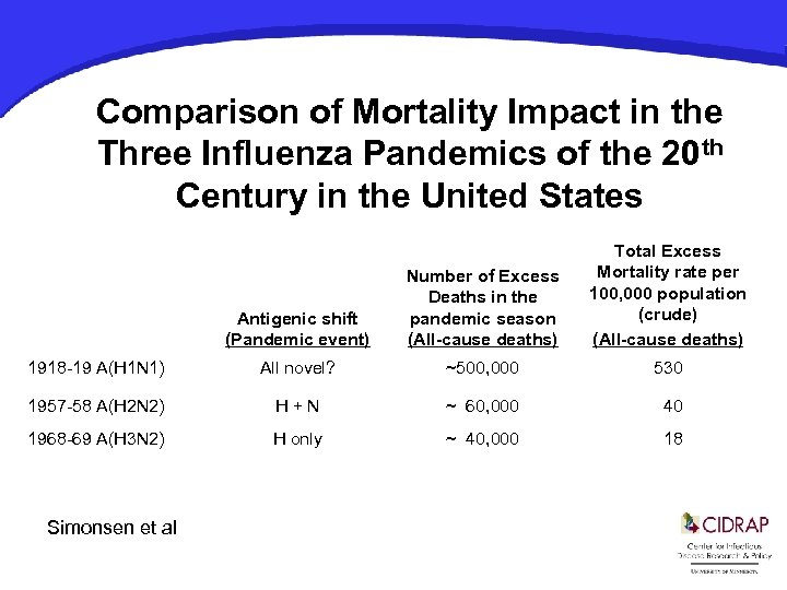 Comparison of Mortality Impact in the Three Influenza Pandemics of the 20 th Century