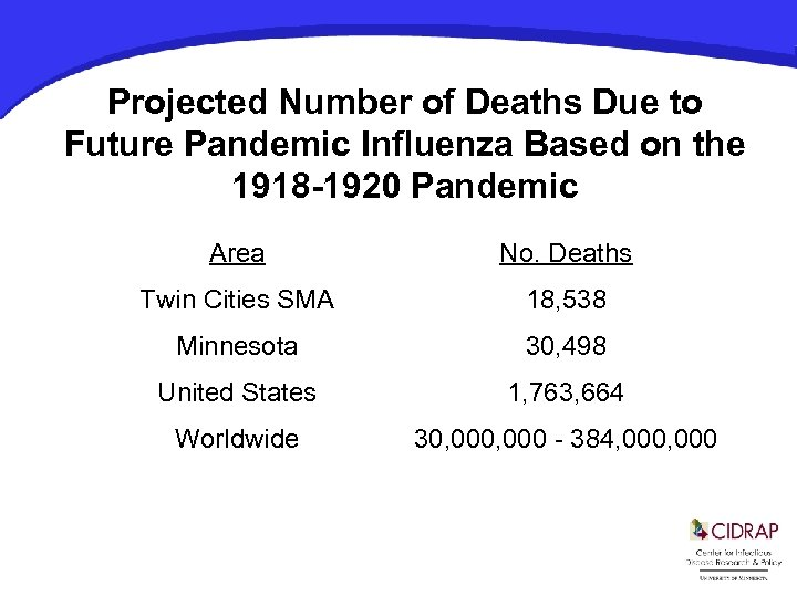 Projected Number of Deaths Due to Future Pandemic Influenza Based on the 1918 -1920