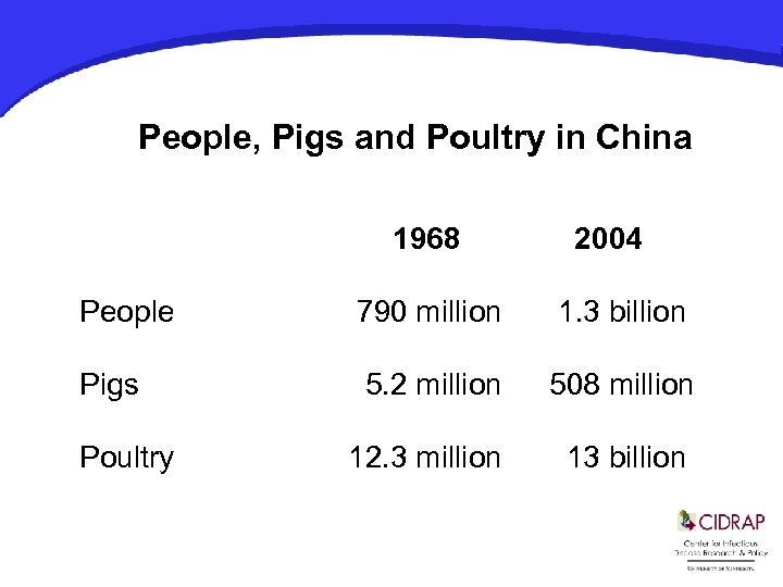 People, Pigs and Poultry in China 1968 2004 People 790 million 1. 3 billion