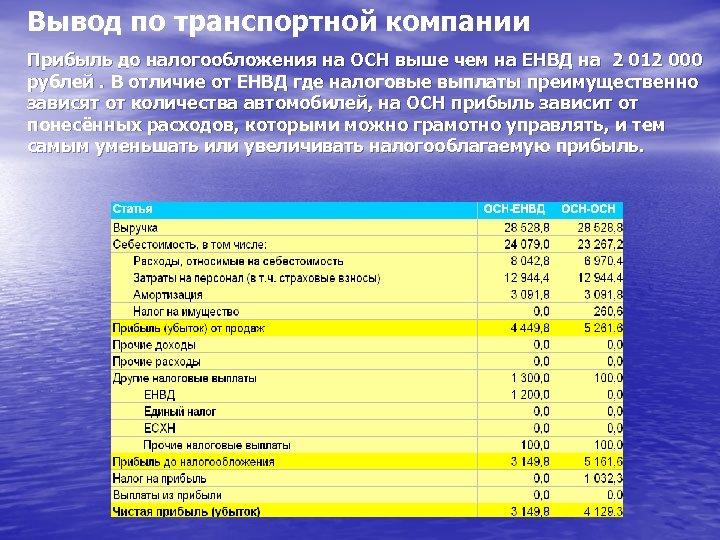Вывод по транспортной компании Прибыль до налогообложения на ОСН выше чем на ЕНВД на