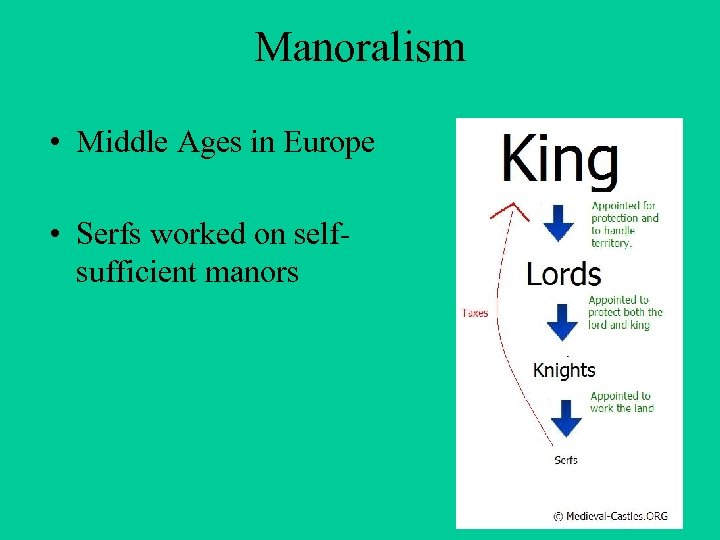 Manoralism • Middle Ages in Europe • Serfs worked on selfsufficient manors