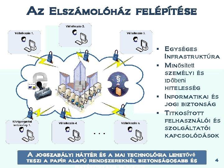 Az Elszámolóház felépítése § Egységes Infrastruktúra § Minősített személyi és időbeni hitelesség § Informatikai