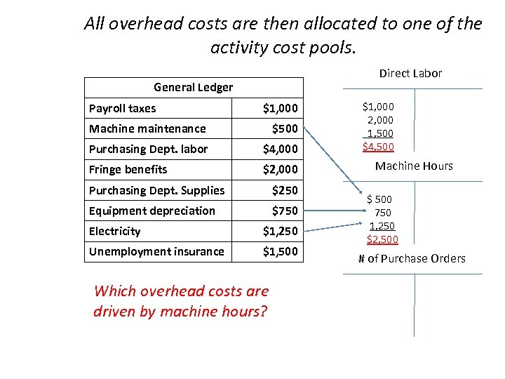 All overhead costs are then allocated to one of the activity cost pools. Direct