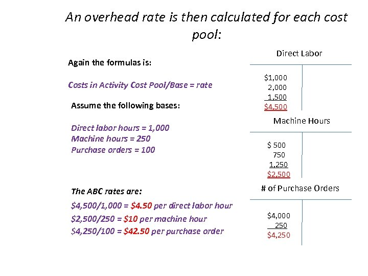 An overhead rate is then calculated for each cost pool: Again the formulas is: