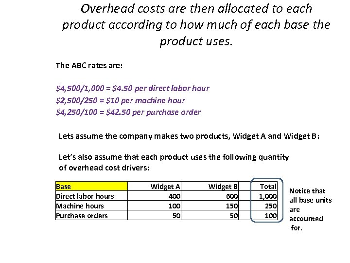 Overhead costs are then allocated to each product according to how much of each