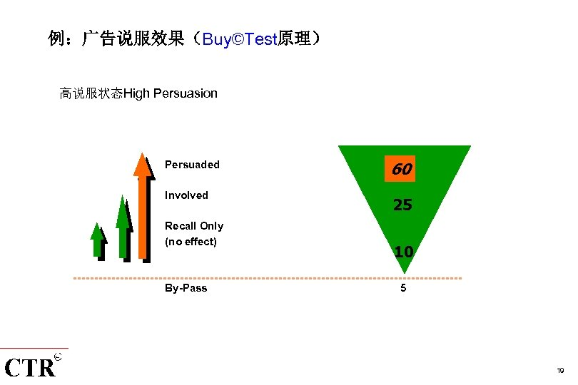 例:广告说服效果(Buy©Test原理) 高说服状态High Persuasion Persuaded Involved Recall Only (no effect) By-Pass 60 25 10 5