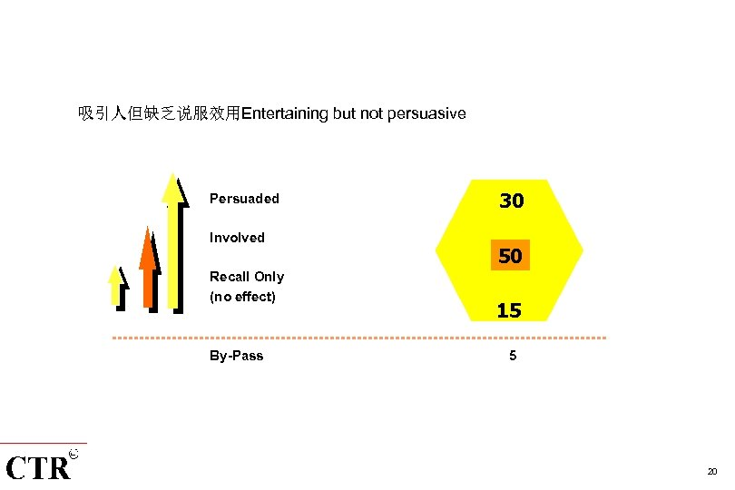 吸引人但缺乏说服效用Entertaining but not persuasive Persuaded Involved Recall Only (no effect) By-Pass 30 50 15