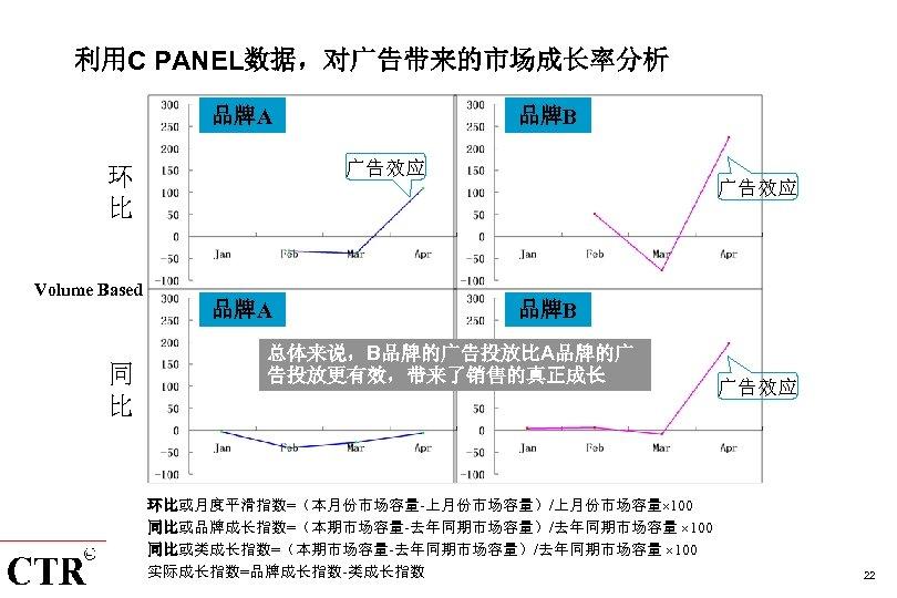 利用C PANEL数据,对广告带来的市场成长率分析 品牌A 广告效应 环 比 Volume Based 同 比 品牌B 广告效应 品牌A 品牌B