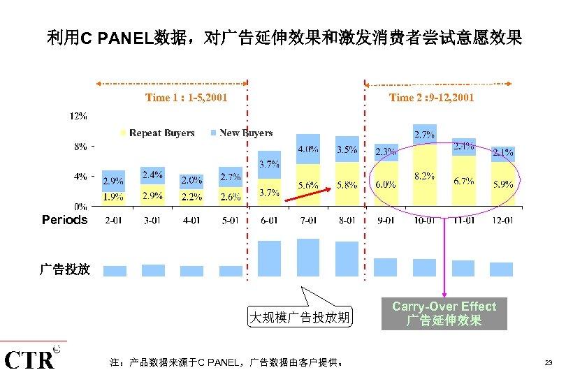 利用C PANEL数据,对广告延伸效果和激发消费者尝试意愿效果 Time 1 : 1 -5, 2001 Time 2 : 9 -12, 2001