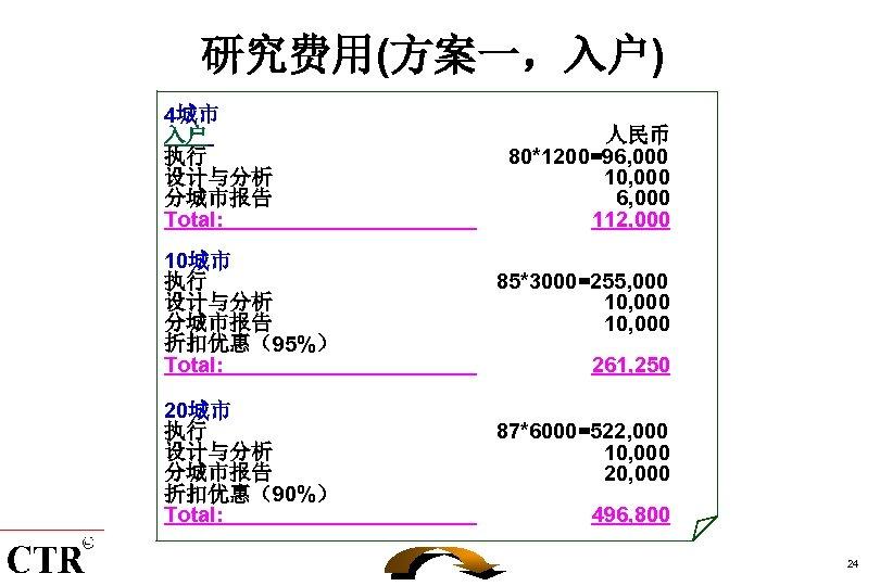 研究费用(方案一,入户) 4城市 入户 执行 设计与分析 分城市报告 Total: 人民币 80*1200=96, 000 10, 000 6, 000
