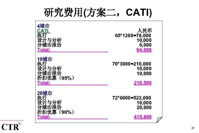 研究费用(方案二,CATI) 4城市 CATI 执行 设计与分析 分城市报告 Total: 人民币 65*1200=78, 000 10, 000 6, 000