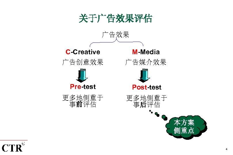 关于广告效果评估 广告效果 C-Creative 广告创意效果 M-Media 广告媒介效果 Pre-test Post-test 更多地侧重于 事前评估 更多地侧重于 事后评估 本方案 侧重点