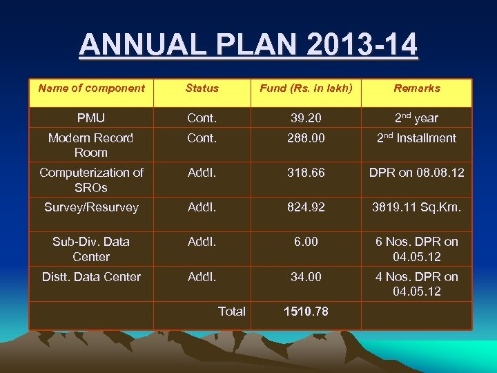 ANNUAL PLAN 2013 -14 Name of component Status Fund (Rs. in lakh) Remarks PMU