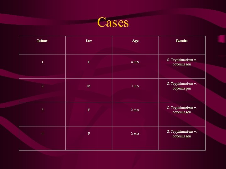 Cases Infant Sex Age Results 1 F 4 mo. S. Tryphimurium v. copenhagen 2