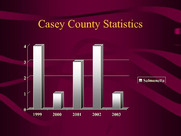 Casey County Statistics