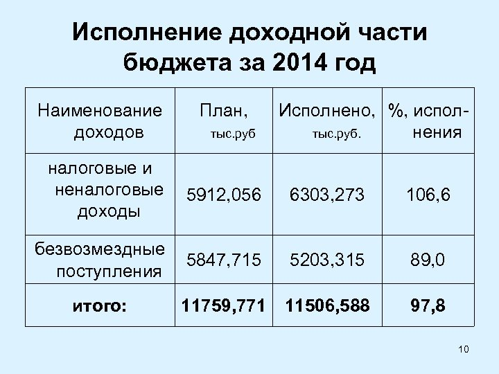 Исполнение доходной части бюджета за 2014 год Наименование доходов План, тыс. руб Исполнено, %,
