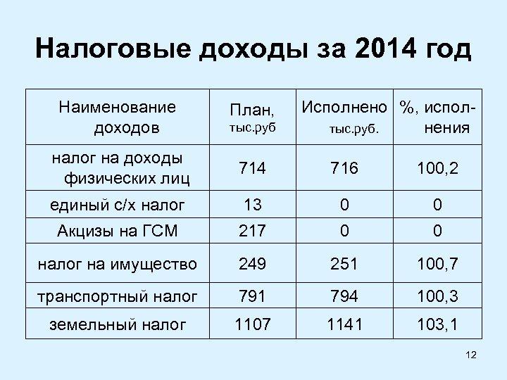 Налоговые доходы за 2014 год Наименование доходов План, налог на доходы физических лиц 714