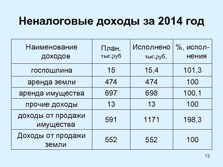 Неналоговые доходы за 2014 год Наименование доходов План, госпошлина 15 15, 4 101, 3