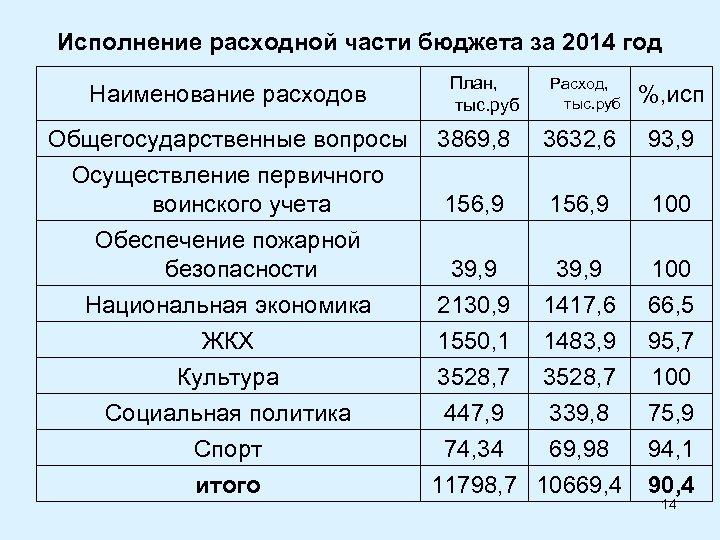 Исполнение расходной части бюджета за 2014 год Наименование расходов План, тыс. руб Расход, тыс.