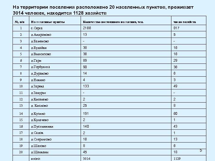 На территории поселения расположено 20 населенных пунктов, проживает 3014 человек, находится 1128 хозяйств №,