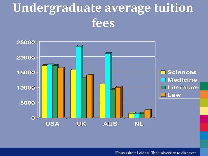 Undergraduate average tuition fees