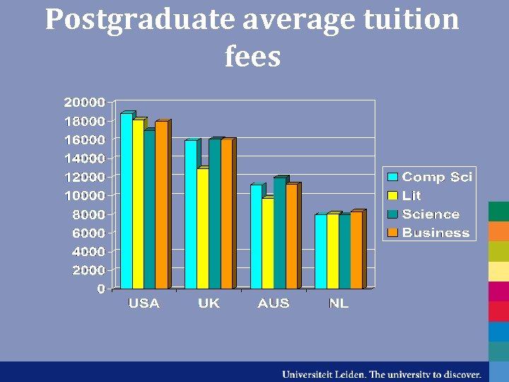 Postgraduate average tuition fees