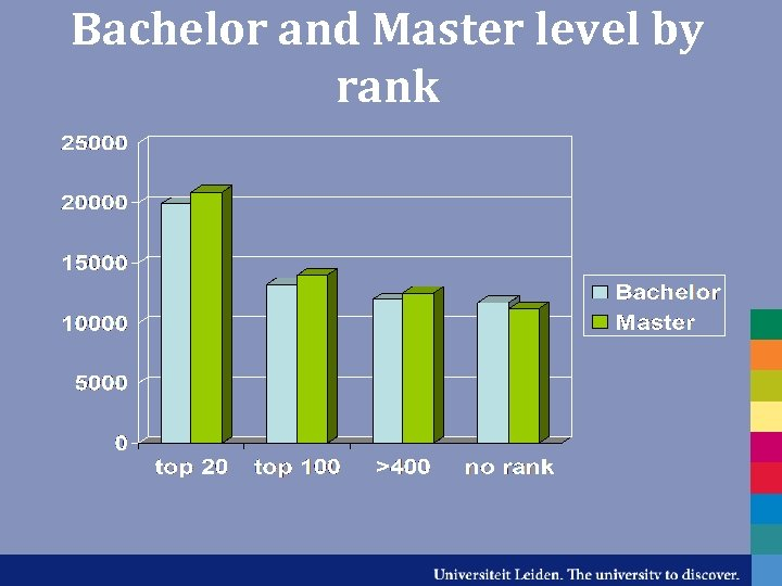 Bachelor and Master level by rank