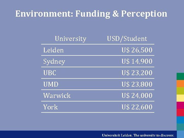 Environment: Funding & Perception University USD/Student Leiden U$ 26, 500 Sydney U$ 14, 900