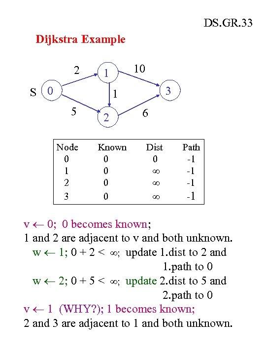 DS GR 25 Shortest Path Algorithms Input can