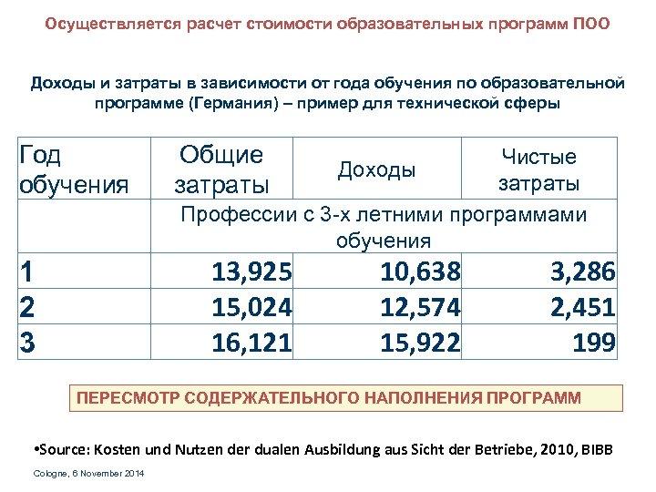 Осуществляется расчет стоимости образовательных программ ПОО Доходы и затраты в зависимости от года обучения