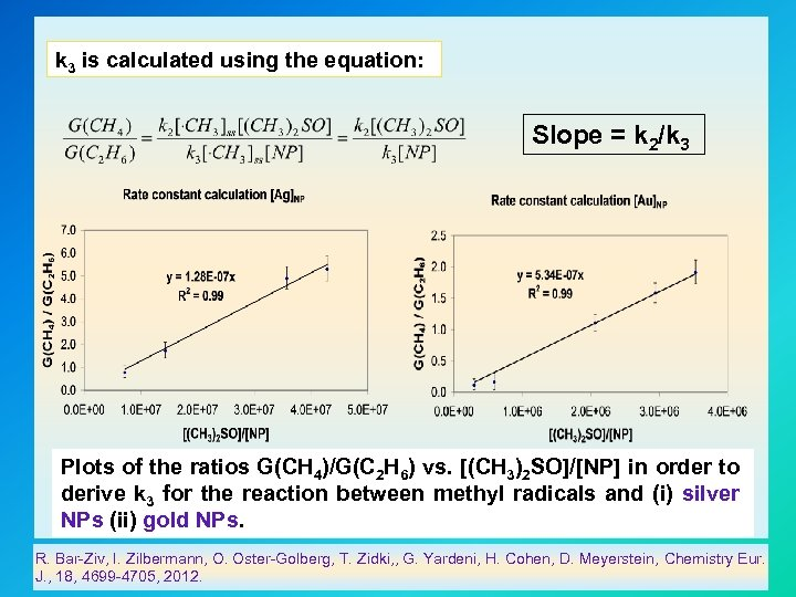 k 3 is calculated using the equation: Slope = k 2/k 3 Plots of