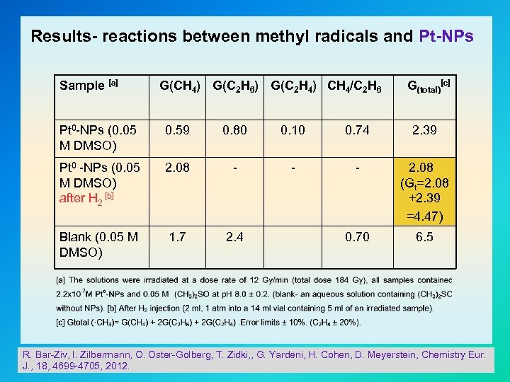 Results- reactions between methyl radicals and Pt-NPs Sample [a] G(CH 4) G(C 2