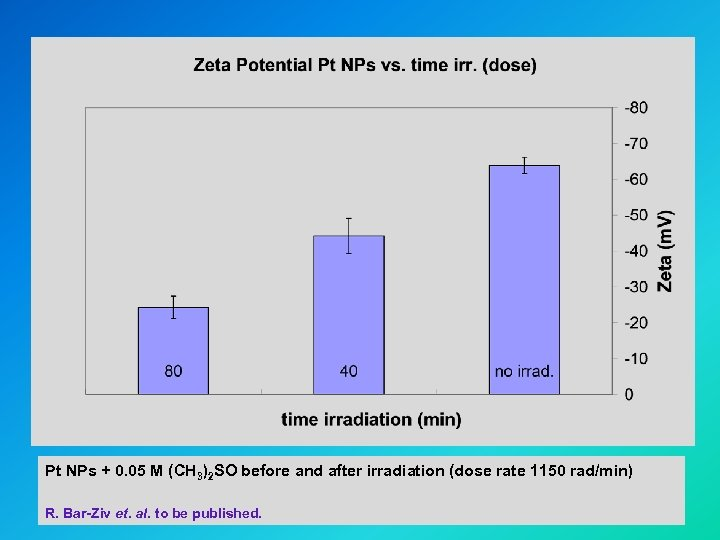 Pt NPs + 0. 05 M (CH 3)2 SO before and after irradiation (dose