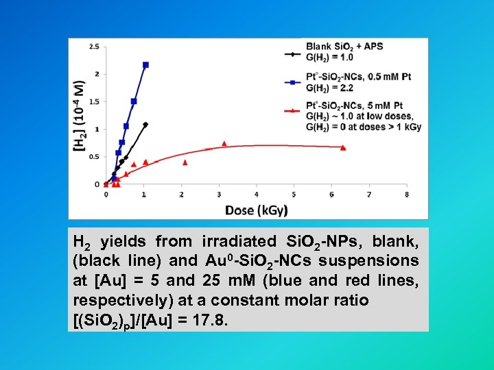 H 2 yields from irradiated Si. O 2 -NPs, blank, (black line) and Au