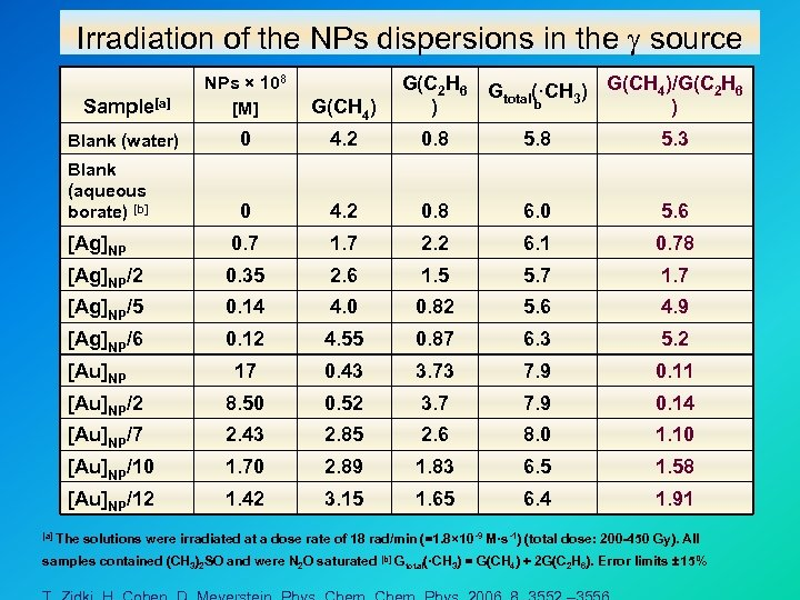 Irradiation of the NPs dispersions in the source Sample[a] NPs × 108 [M] G(CH