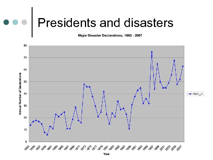 Presidents and disasters