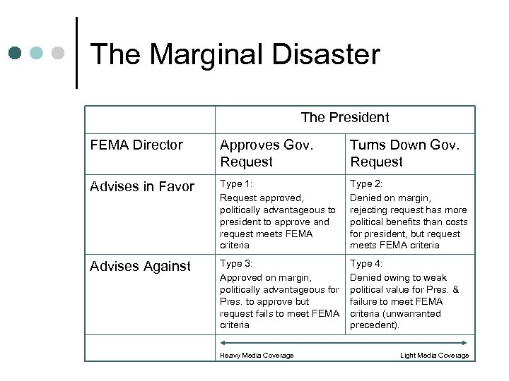 The Marginal Disaster The President FEMA Director Approves Gov. Request Turns Down Gov. Request