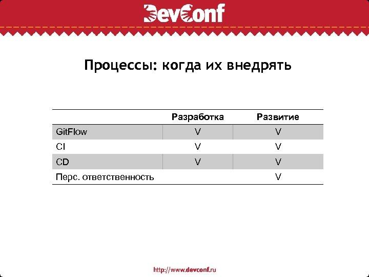 Процессы: когда их внедрять Разработка Развитие Git. Flow V V CI V V CD