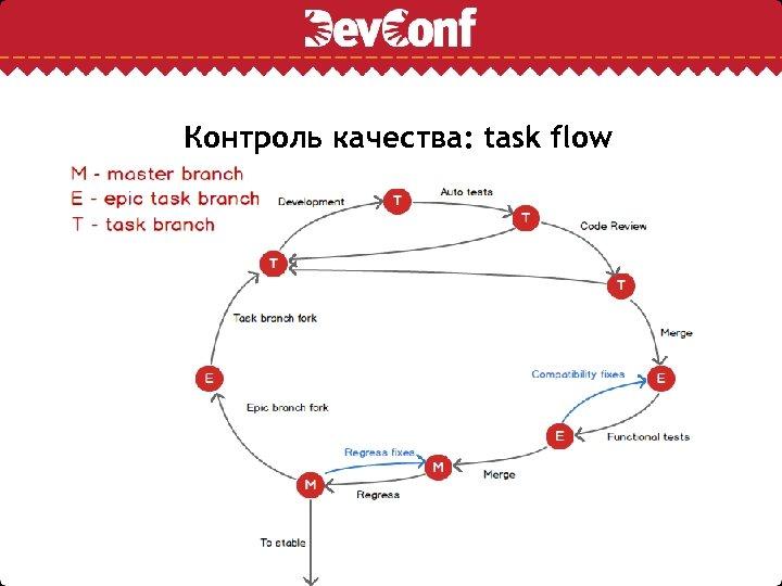 Контроль качества: task flow