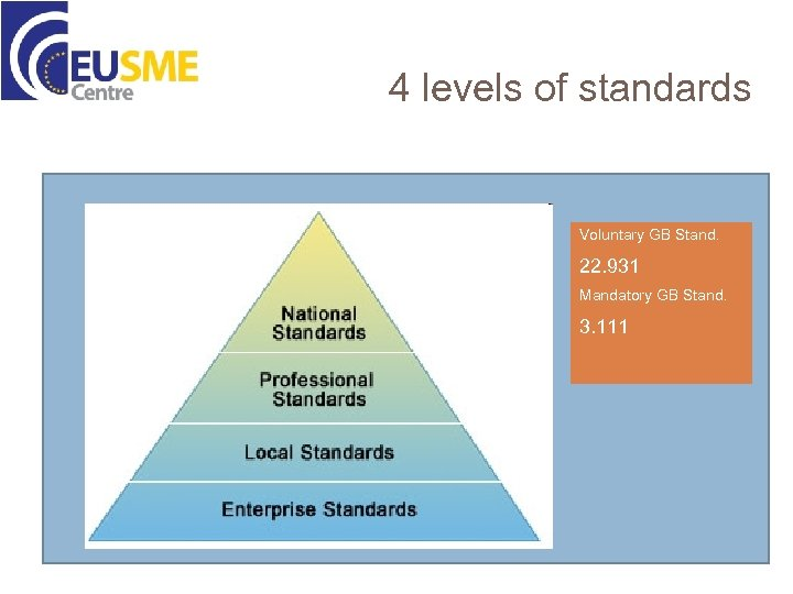 4 levels of standards Voluntary GB Stand. 22. 931 Mandatory GB Stand. 3. 111
