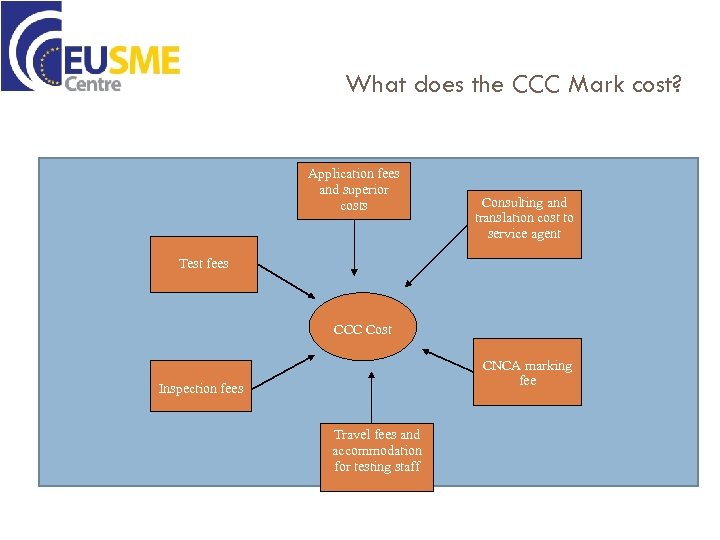 What does the CCC Mark cost? Application fees and superior costs Consulting and translation