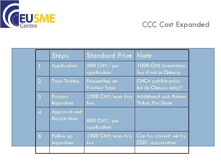 CCC Cost Expanded Steps Standard Price Note 1 Application 500 CNY/ per application 1000