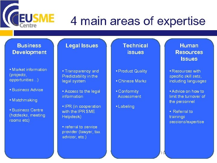 4 main areas of expertise Business Development Legal Issues • Market information (projects, opportunities.