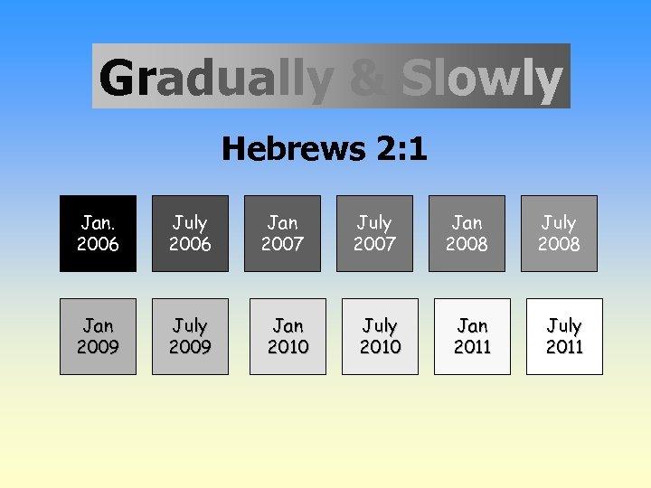 Gradually & Slowly Hebrews 2: 1 Jan. 2006 July 2006 Jan 2007 July 2007