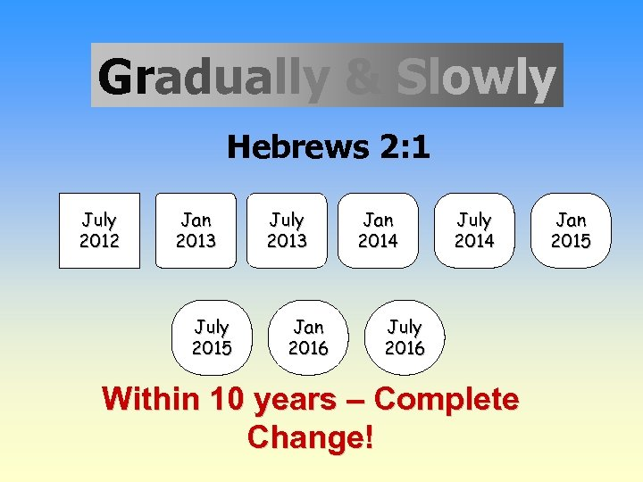 Gradually & Slowly Hebrews 2: 1 July 2012 Jan 2013 July 2015 July 2013