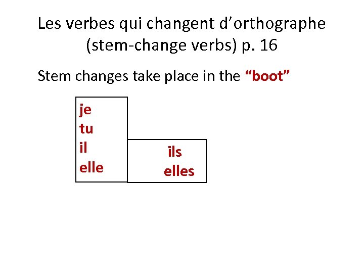 Les verbes qui changent d'orthographe (stem-change verbs) p. 16 Stem changes take place in
