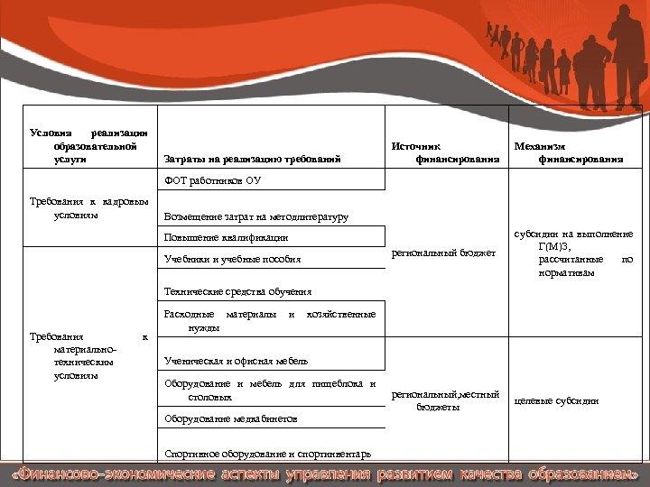 Условия реализации образовательной услуги Механизм финансирования региональный бюджет Затраты на реализацию требований Источник финансирования