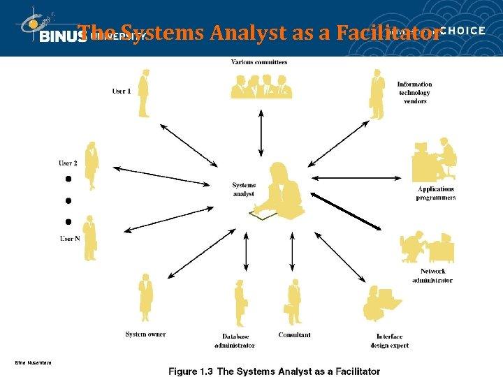 The Systems Analyst as a Facilitator Bina Nusantara