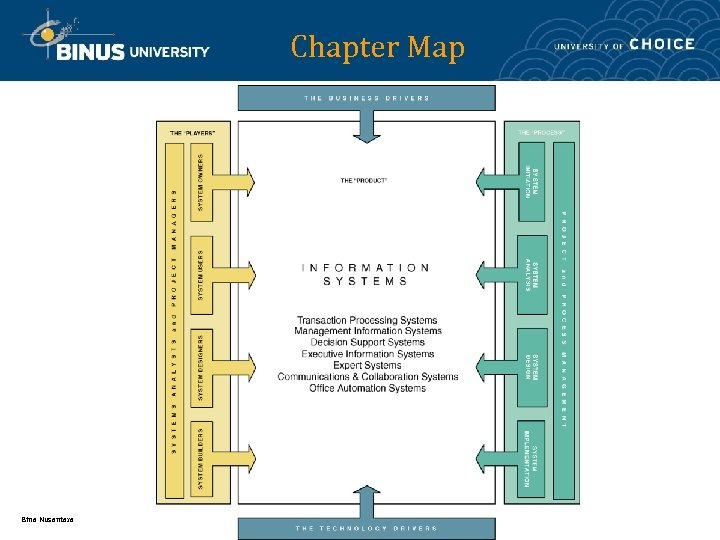 Chapter Map Bina Nusantara